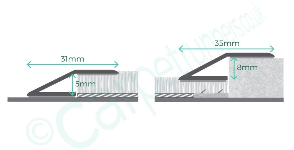 Premier Compression Ramps how to measure up