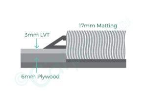 Premier Matwell 5mm profile diagram with 17mm matting