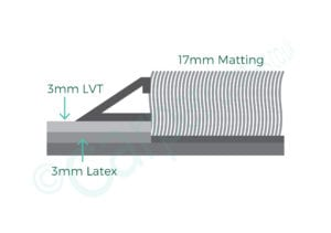Diagram of Premier Matwell Nonfloating featuring 177mm thick mat and 8mm mat frame